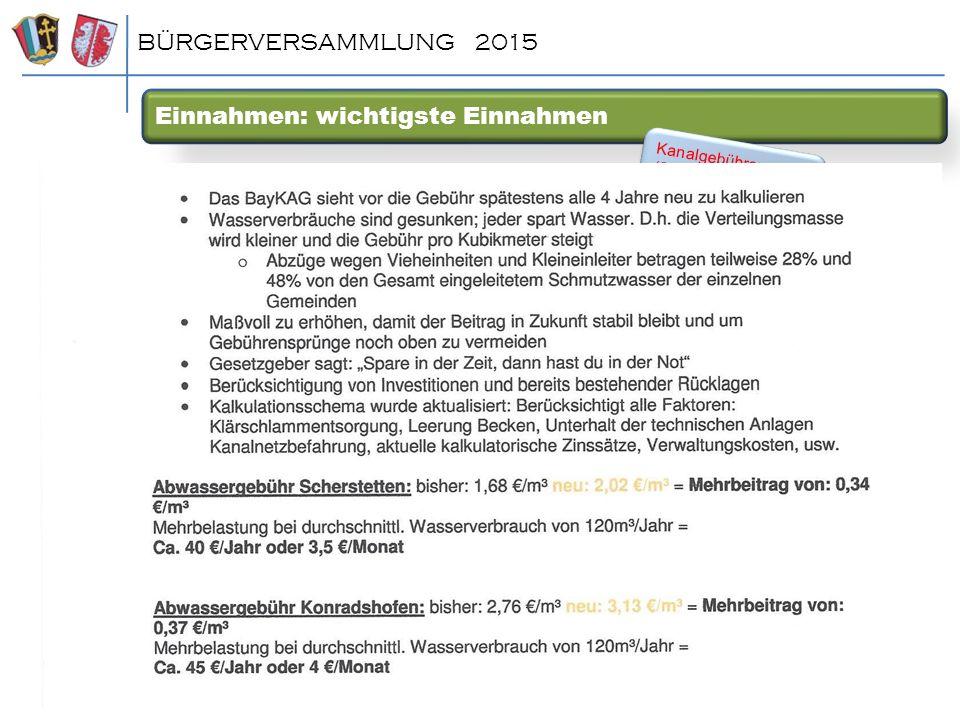 Einnahmen: wichtigste Einnahmen BÜRGERVERSAMMLUNG 2015 Kanalgebühren (Sche) Preis/cbm Ab: 2015 2,02 € bis 2014: 1,68 € Kanalgebühren (Sche) Preis/cbm