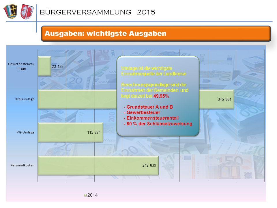 Ausgaben: wichtigste Ausgaben BÜRGERVERSAMMLUNG 2015 Umlage ist die wichtigste Einnahmequelle der Landkreise Berechnungsgrundlage sind die Einnahmen d
