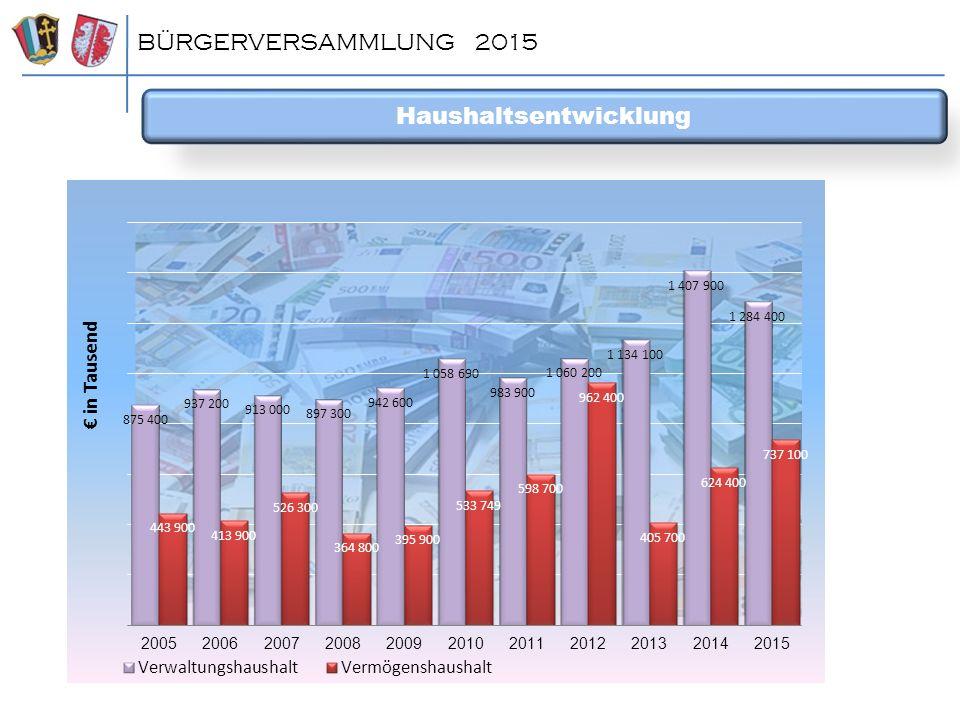 Haushaltsentwicklung BÜRGERVERSAMMLUNG 2015