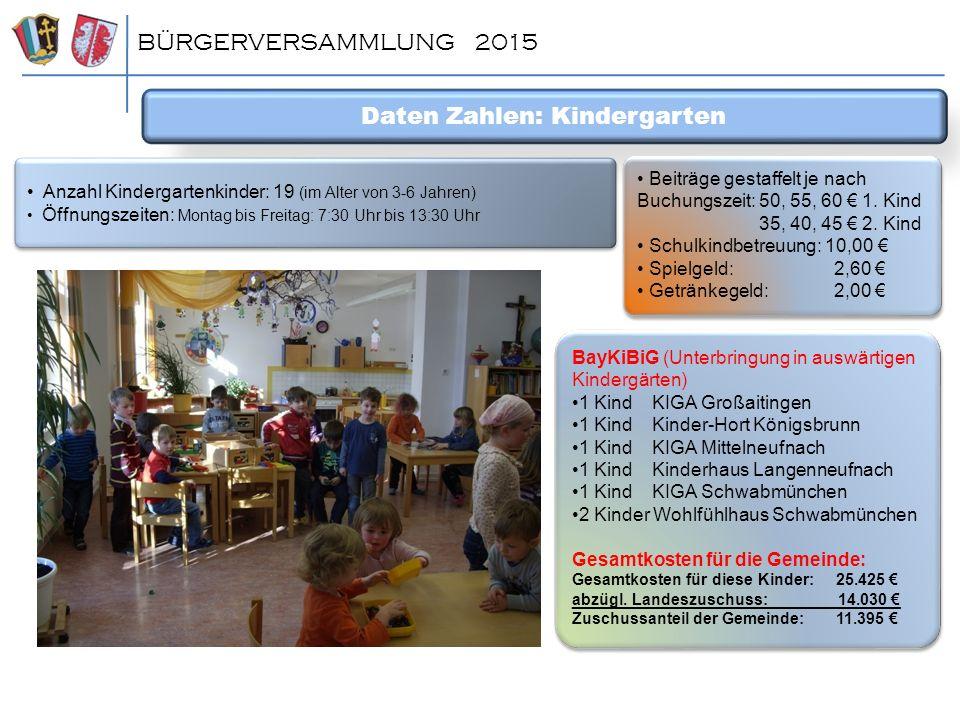 Daten Zahlen: Kindergarten BÜRGERVERSAMMLUNG 2015 BayKiBiG (Unterbringung in auswärtigen Kindergärten) 1 Kind KIGA Großaitingen 1 Kind Kinder-Hort Kön