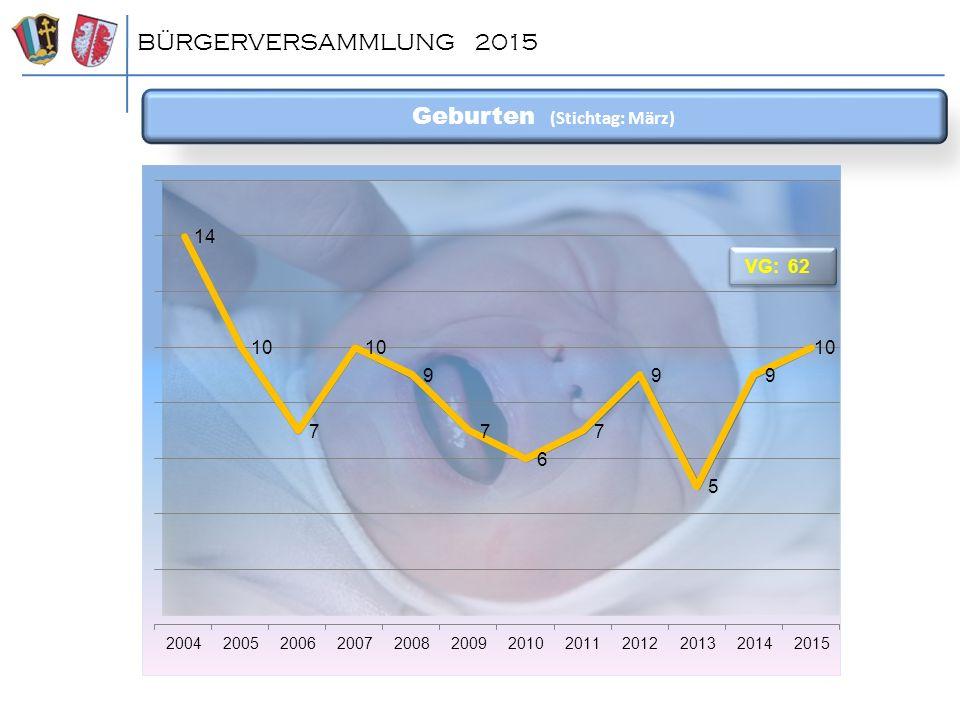 Geburten (Stichtag: März) BÜRGERVERSAMMLUNG 2015 VG: 62