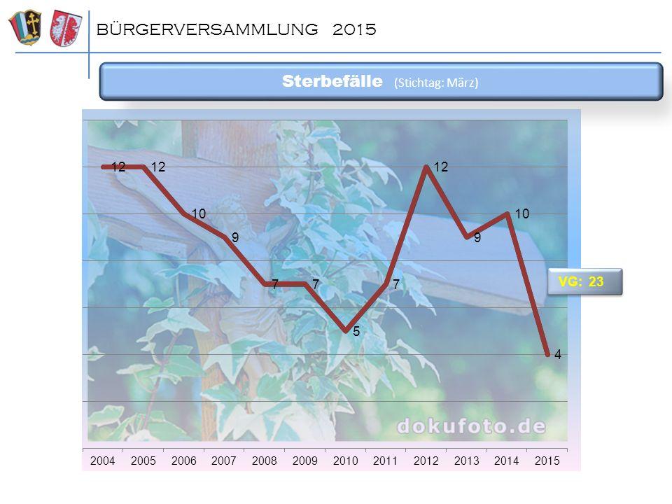 Sterbefälle (Stichtag: März) BÜRGERVERSAMMLUNG 2015 VG: 23