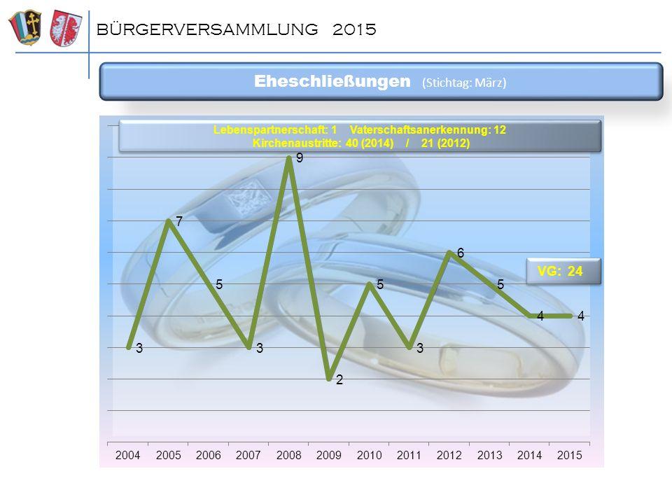 Einwohnerzahl (gesplittet) BÜRGERVERSAMMLUNG 2015