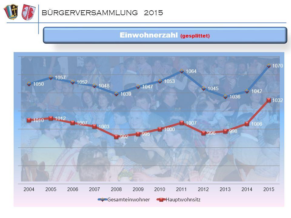 Einwohnerzahl nach Geschlecht (Haupt- und Zweitwohnsitz) BÜRGERVERSAMMLUNG 2015