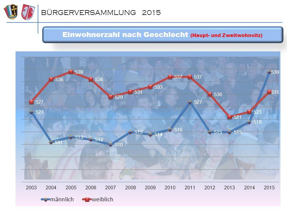 Einwohnerzahl (m/w) nach Ort BÜRGERVERSAMMLUNG 2015
