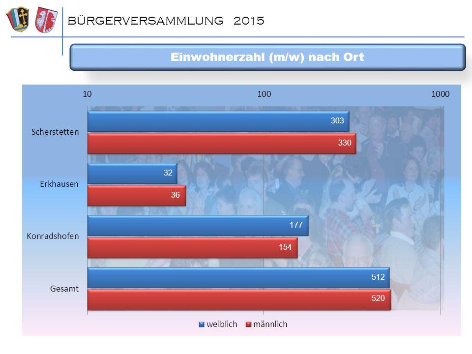 BÜRGERVERSAMMLUNG 2015 Neue Breitbandförderprogramm Zusätzl.