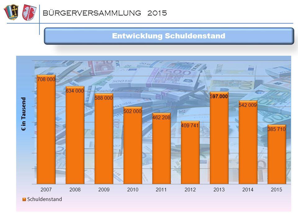 Entwicklung Schuldenstand BÜRGERVERSAMMLUNG 2015