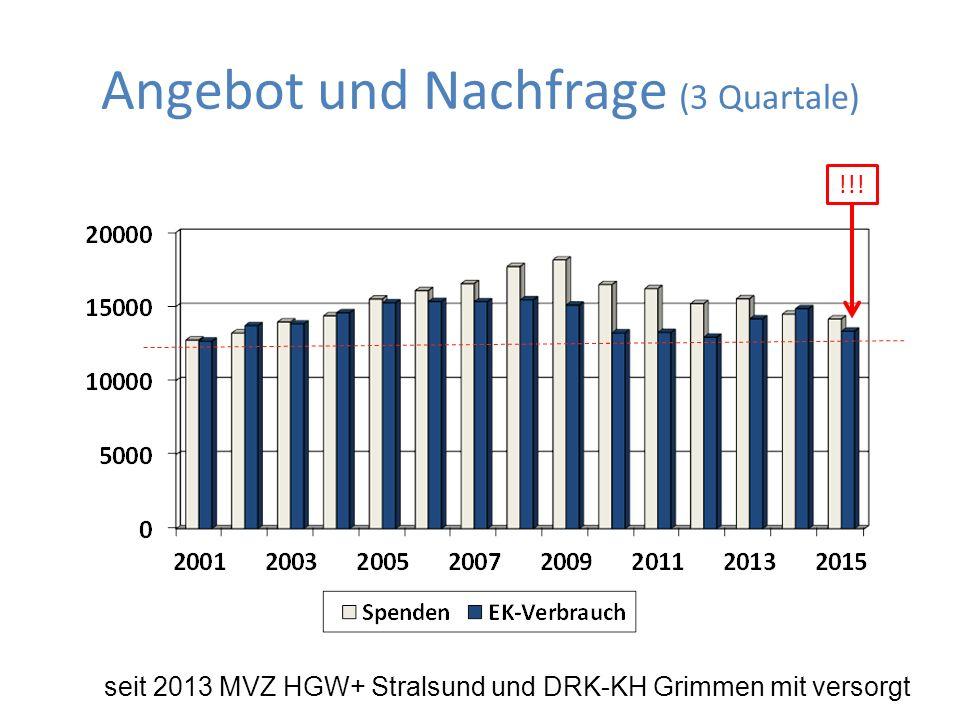 Angebot und Nachfrage (3 Quartale) seit 2013 MVZ HGW+ Stralsund und DRK-KH Grimmen mit versorgt !!!