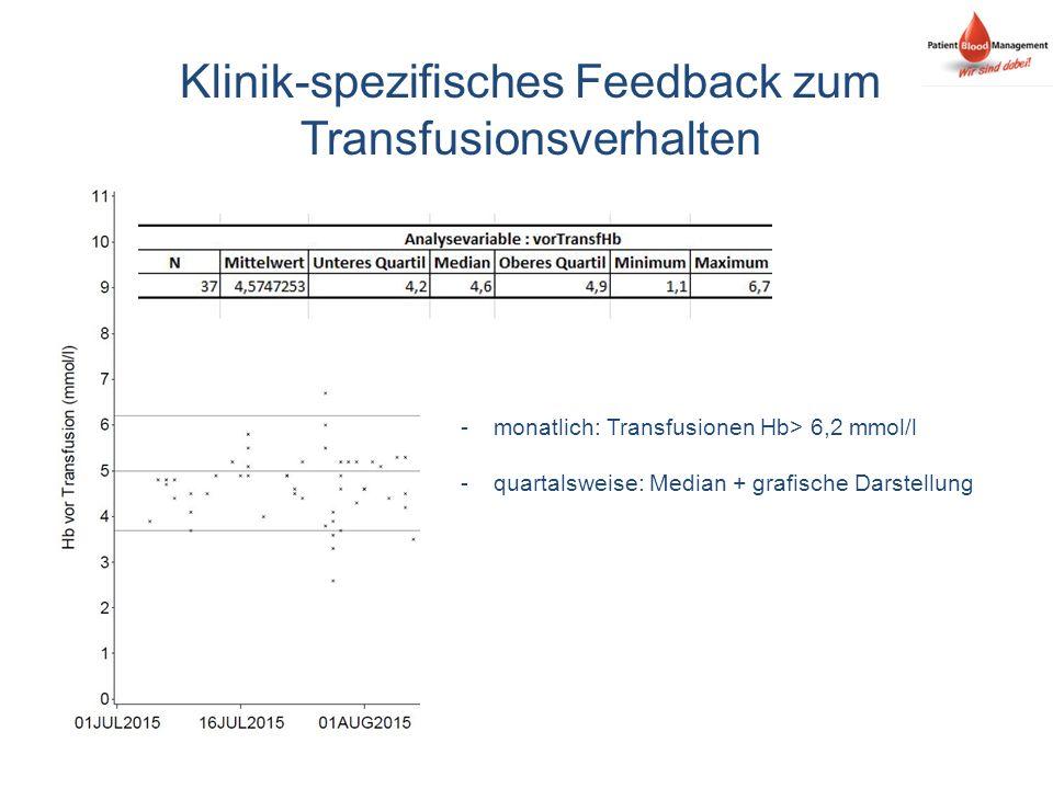 Klinik-spezifisches Feedback zum Transfusionsverhalten -monatlich: Transfusionen Hb> 6,2 mmol/l -quartalsweise: Median + grafische Darstellung