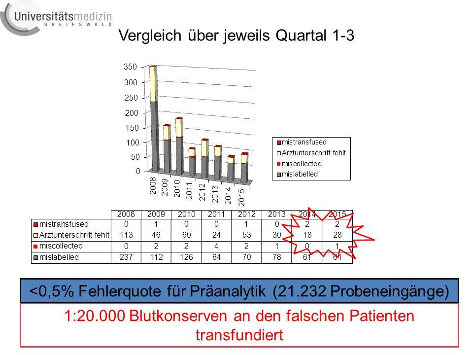Vergleich über jeweils Quartal 1-3 <0,5% Fehlerquote für Präanalytik (21.232 Probeneingänge) 1:20.000 Blutkonserven an den falschen Patienten transfundiert