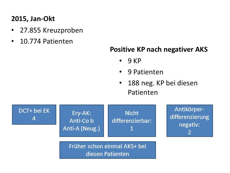2015, Jan-Okt 27.855 Kreuzproben 10.774 Patienten Positive KP nach negativer AKS 9 KP 9 Patienten 188 neg.