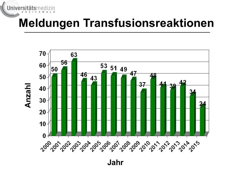 Meldungen Transfusionsreaktionen Anzahl Jahr