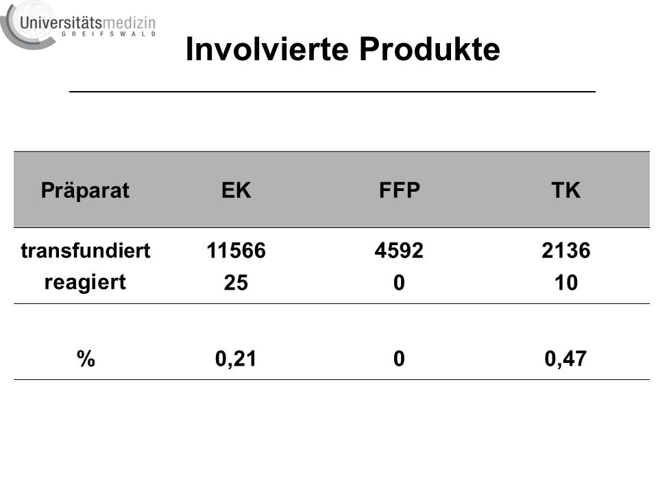 PräparatEKFFPTK transfundiert reagiert 11566 25 4592 0 2136 10 %0,2100,47 Involvierte Produkte