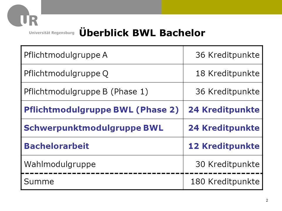 Überblick BWL Bachelor Pflichtmodulgruppe A36 Kreditpunkte Pflichtmodulgruppe Q18 Kreditpunkte Pflichtmodulgruppe B (Phase 1)36 Kreditpunkte Pflichtmo
