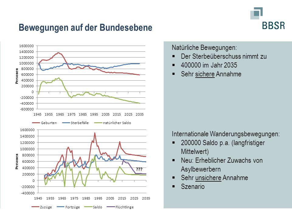 Natürliche Bewegungen:  Der Sterbeüberschuss nimmt zu  400000 im Jahr 2035  Sehr sichere Annahme Internationale Wanderungsbewegungen:  200000 Sald
