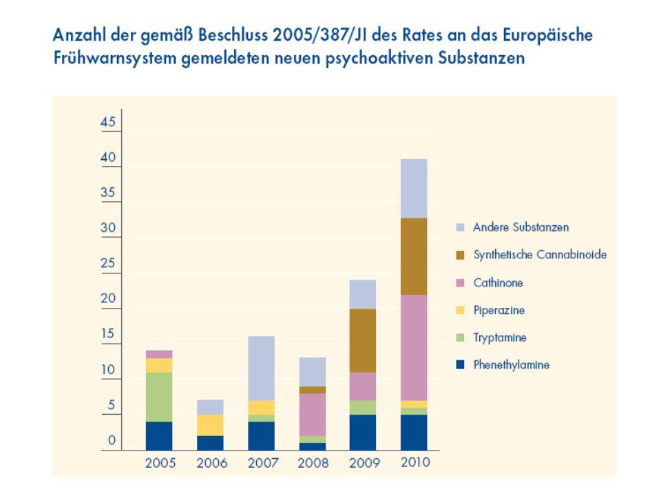 13 Drogen- und Suchtbericht 2015 EBDD zwischen 2005 und 2011 mehr als 164 neue psychoaktive Substanzen ermittelt 2012 und 2013: Rekordzahlen von 73 bz