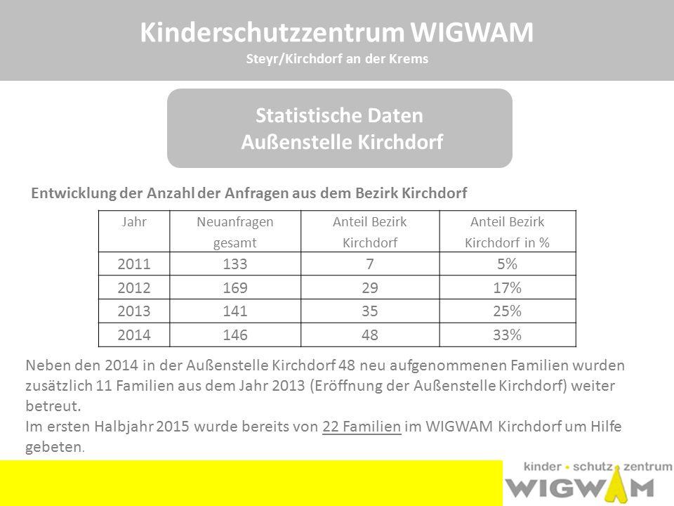 Kinderschutzzentrum WIGWAM Steyr/Kirchdorf an der Krems Jahr Neuanfragen gesamt Anteil Bezirk Kirchdorf Anteil Bezirk Kirchdorf in % 201113375% 201216