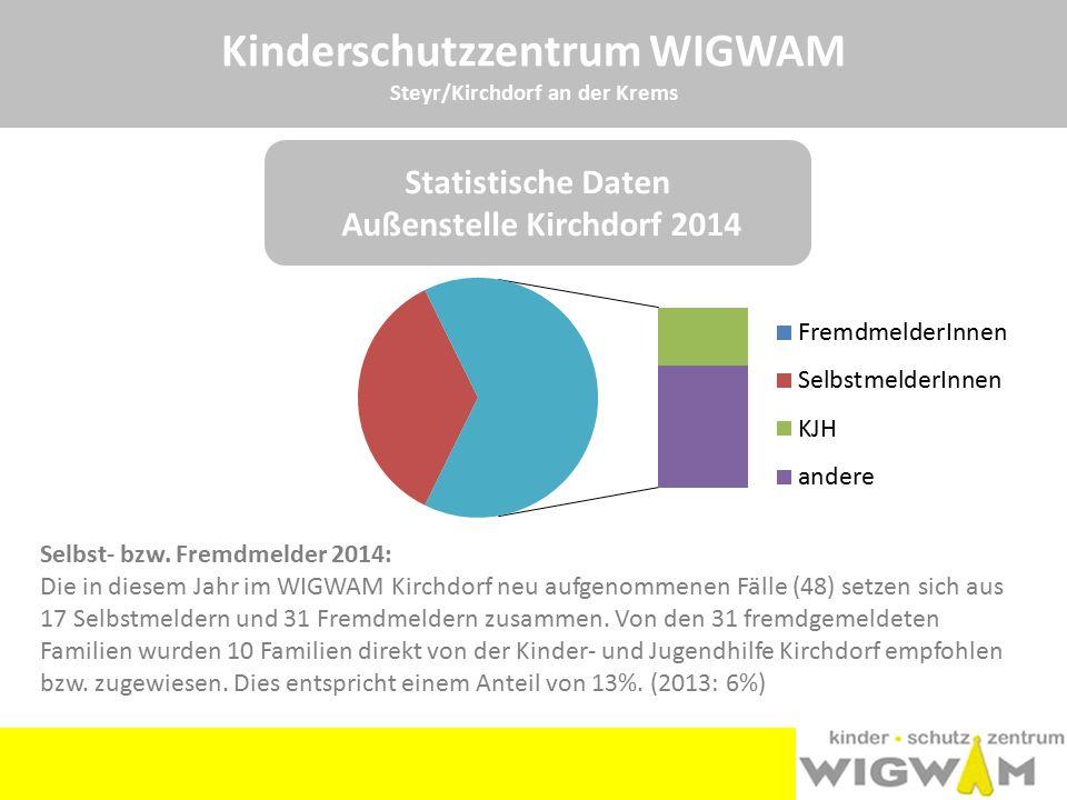 Kinderschutzzentrum WIGWAM Steyr/Kirchdorf an der Krems Selbst- bzw. Fremdmelder 2014: Die in diesem Jahr im WIGWAM Kirchdorf neu aufgenommenen Fälle