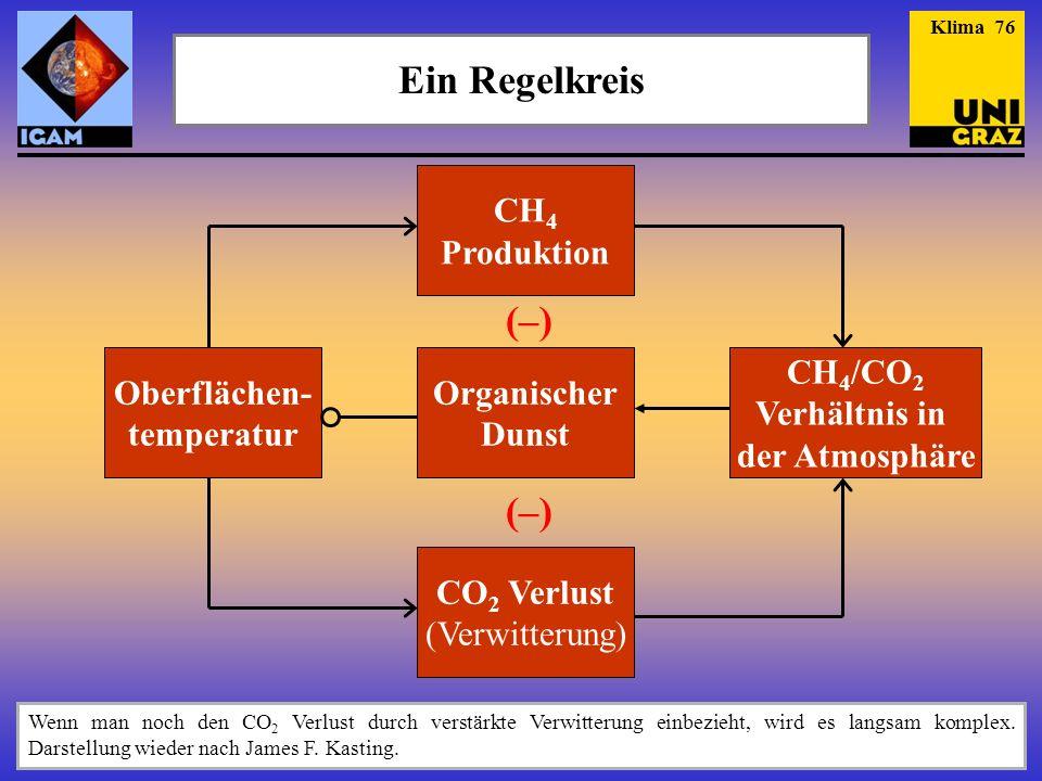 Ein Regelkreis Wenn man noch den CO 2 Verlust durch verstärkte Verwitterung einbezieht, wird es langsam komplex. Darstellung wieder nach James F. Kast