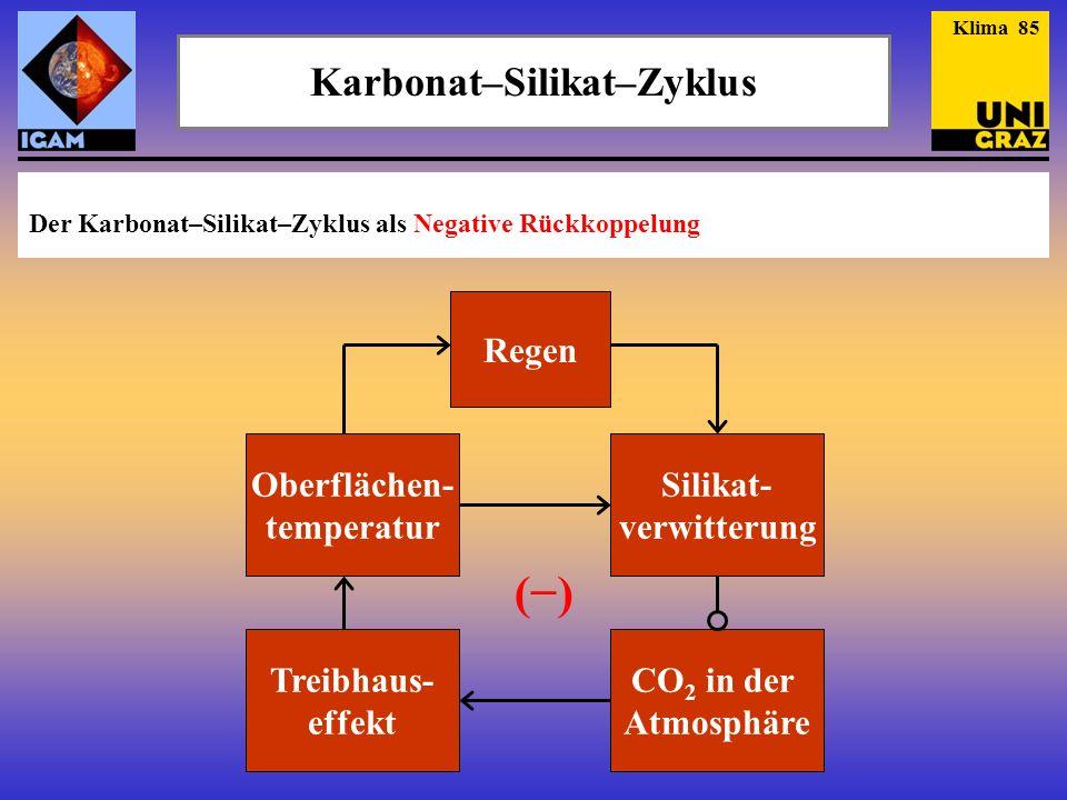 Karbonat–Silikat–Zyklus Klima 85 (−)(−) Oberflächen- temperatur Regen Silikat- verwitterung CO 2 in der Atmosphäre Treibhaus- effekt Der Karbonat–Sili
