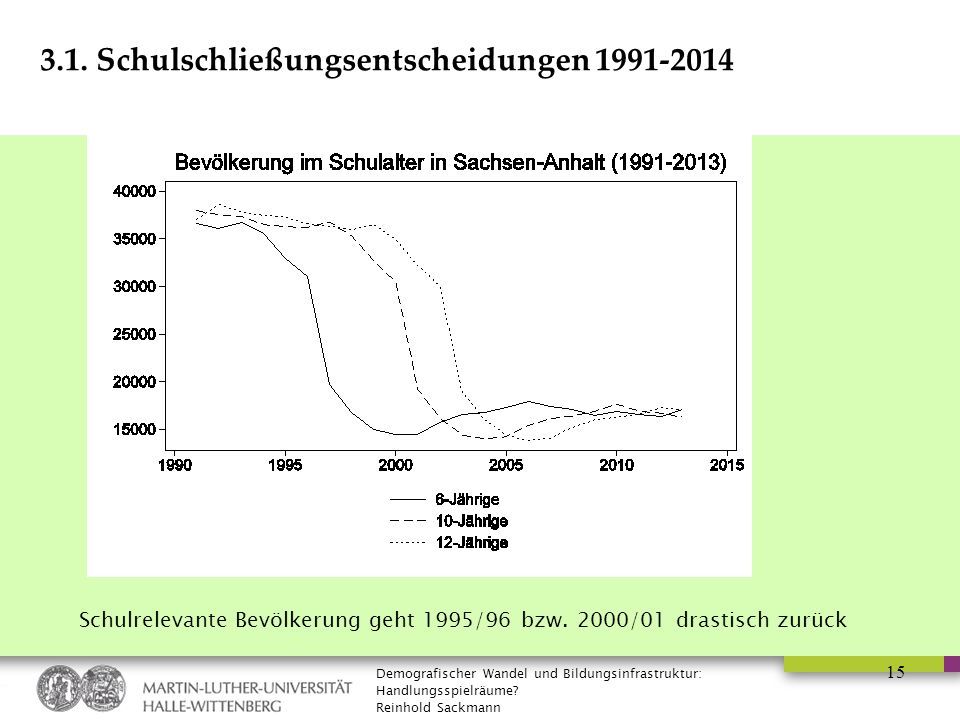 Demografischer Wandel und Bildungsinfrastruktur: Handlungsspielräume? Reinhold Sackmann 3.1. Schulschließungsentscheidungen 1991-2014 15 Schulrelevant