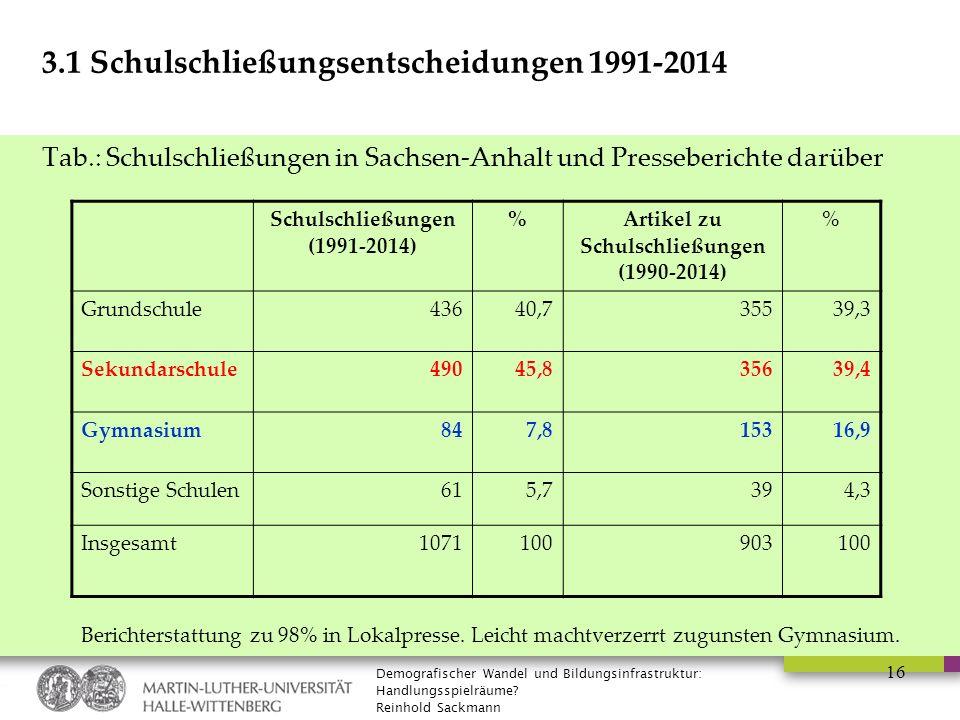 Demografischer Wandel und Bildungsinfrastruktur: Handlungsspielräume? Reinhold Sackmann 16 3.1 Schulschließungsentscheidungen 1991-2014 Tab.: Schulsch