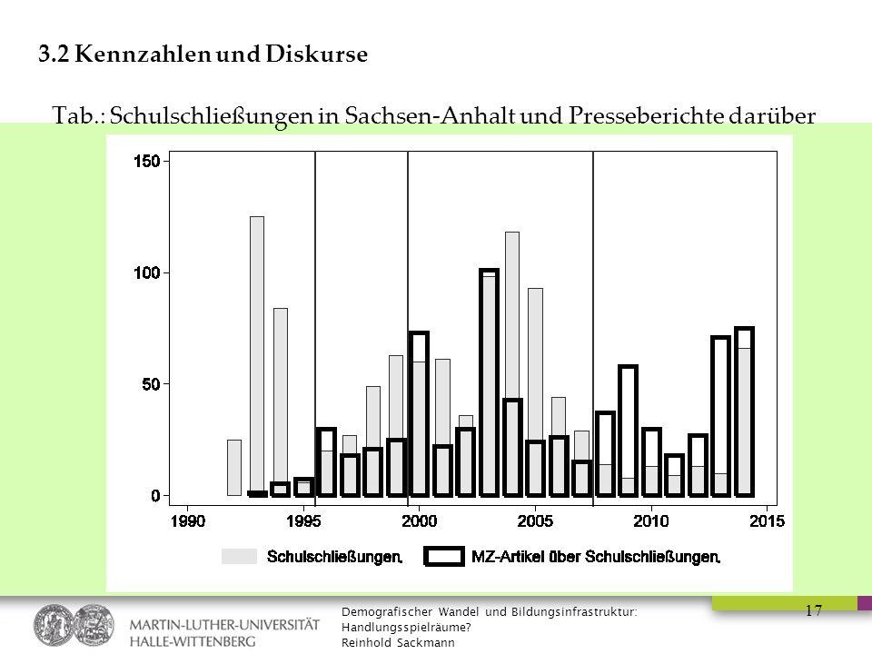 Demografischer Wandel und Bildungsinfrastruktur: Handlungsspielräume? Reinhold Sackmann 17 3.2 Kennzahlen und Diskurse Tab.: Schulschließungen in Sach