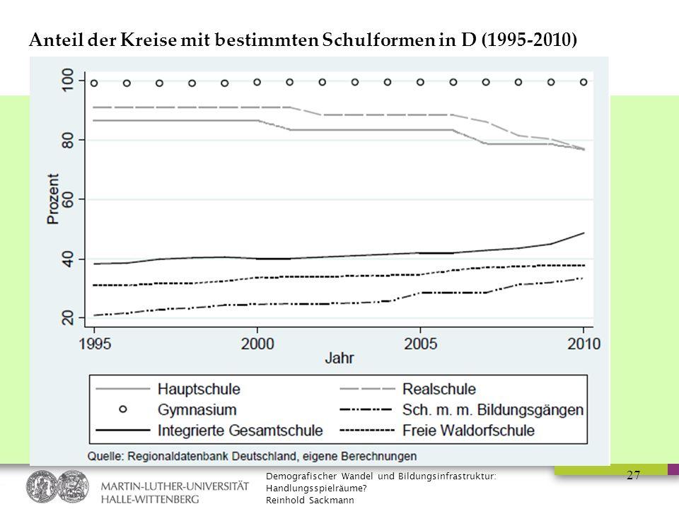 Demografischer Wandel und Bildungsinfrastruktur: Handlungsspielräume? Reinhold Sackmann 27 Anteil der Kreise mit bestimmten Schulformen in D (1995-201
