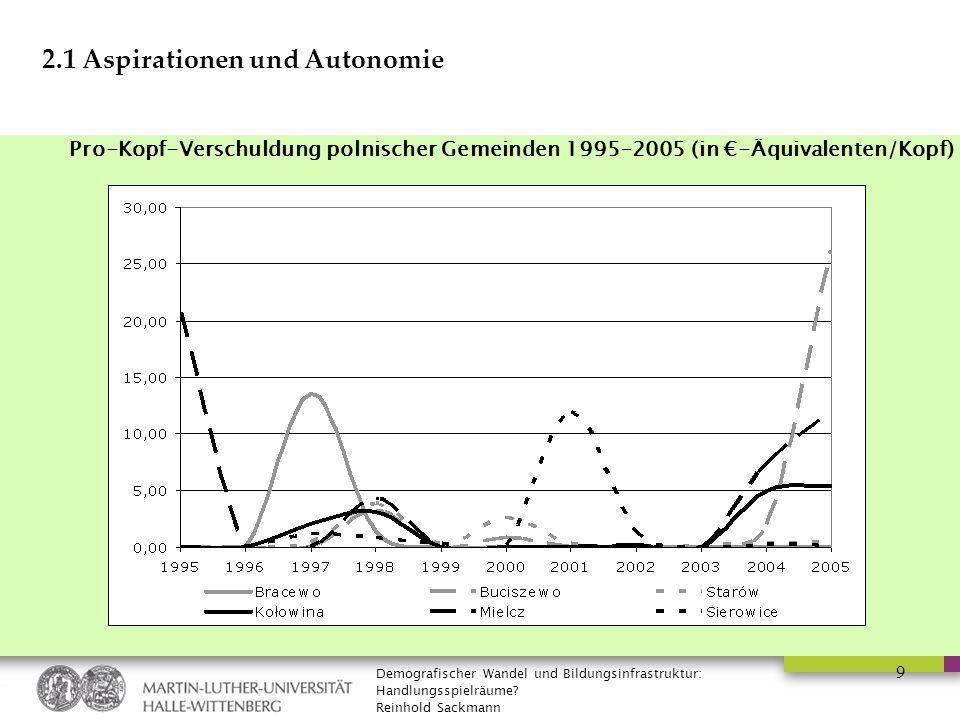 Demografischer Wandel und Bildungsinfrastruktur: Handlungsspielräume? Reinhold Sackmann 9 2.1 Aspirationen und Autonomie Pro-Kopf-Verschuldung polnisc