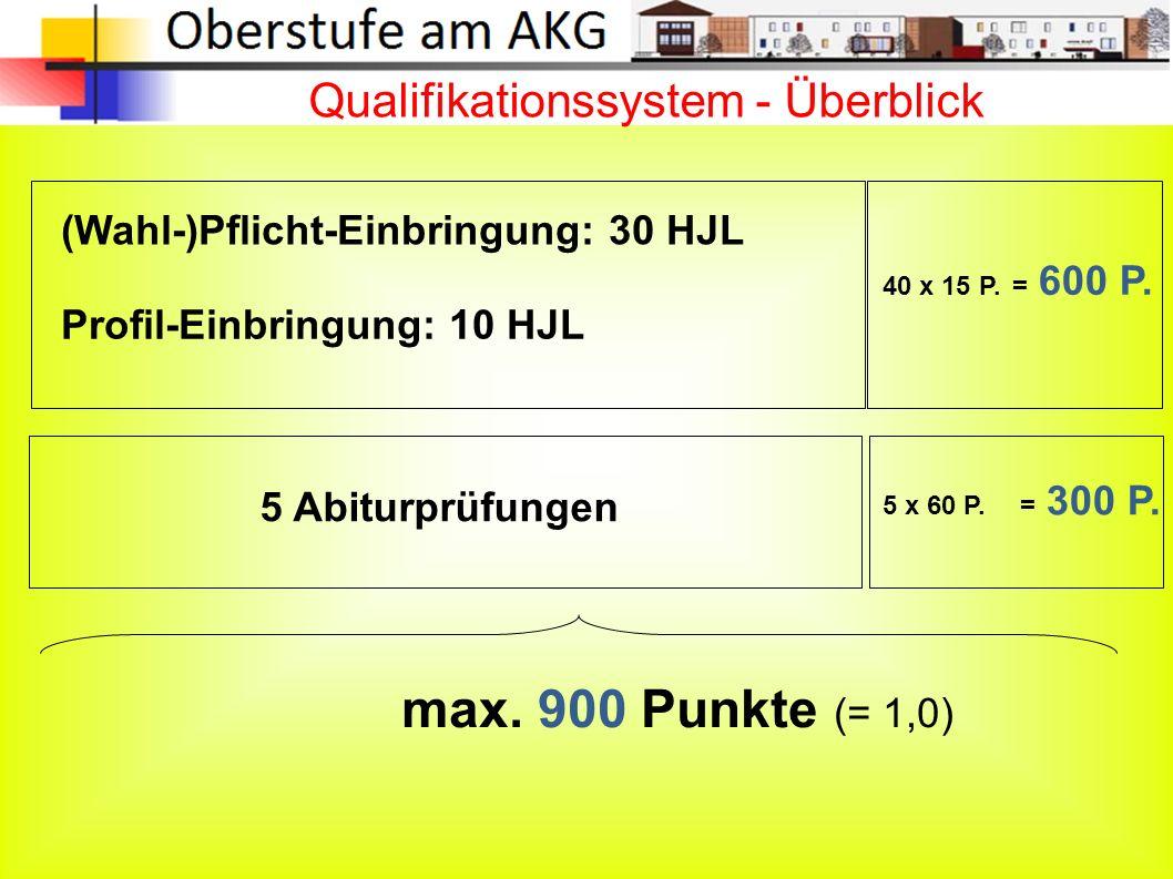 Qualifikationssystem - Überblick (Wahl-)Pflicht-Einbringung: 30 HJL Profil-Einbringung: 10 HJL 40 x 15 P.
