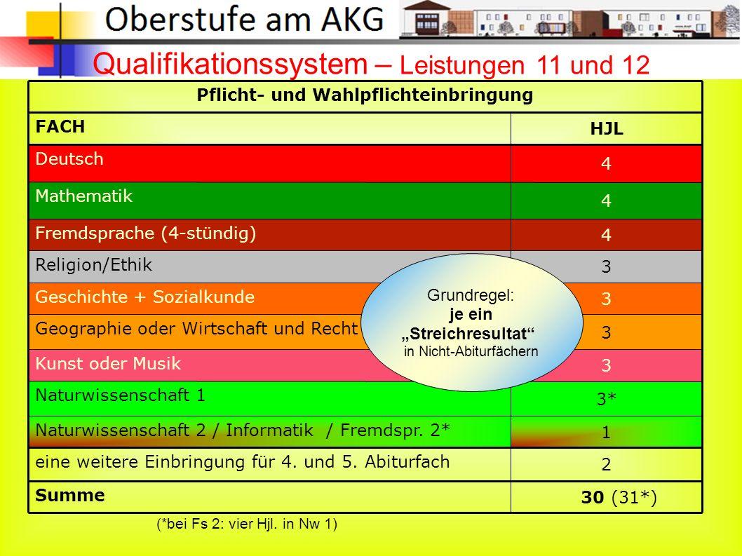 Qualifikationssystem – Leistungen 11 und 12 Summe 30 (31*)  HJL FACH 2 eine weitere Einbringung für 4.