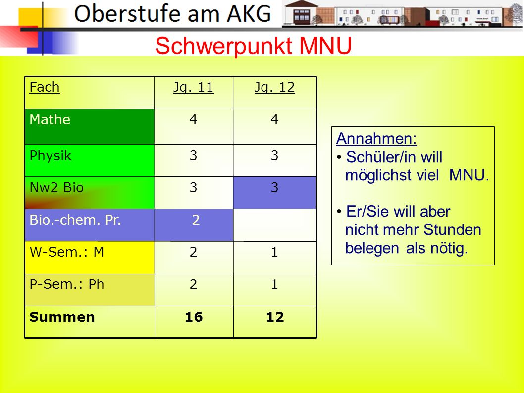 Schwerpunkt MNU 1216Summen 12P-Sem.: Ph 12W-Sem.: M 2Bio.-chem.