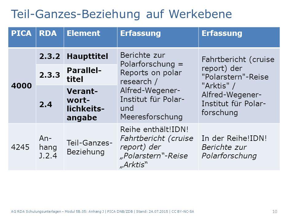 Teil-Ganzes-Beziehung auf Werkebene AG RDA Schulungsunterlagen – Modul 5B.05: Anhang J   PICA DNB/ZDB   Stand: 24.07.2015   CC BY-NC-SA 10 PICARDAElem