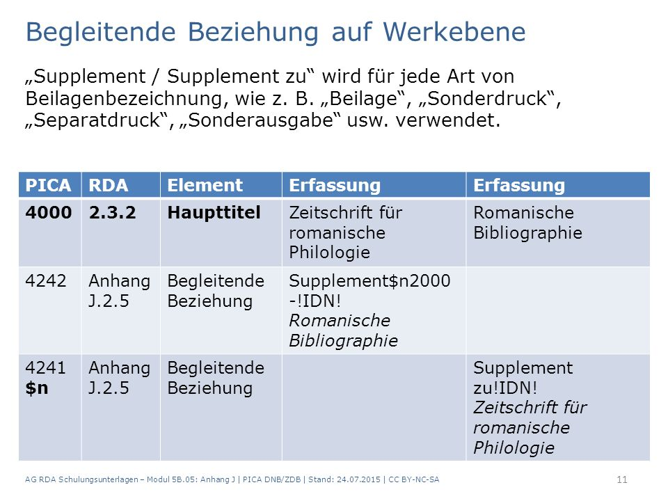 """Begleitende Beziehung auf Werkebene """"Supplement / Supplement zu"""" wird für jede Art von Beilagenbezeichnung, wie z. B. """"Beilage"""", """"Sonderdruck"""", """"Separ"""