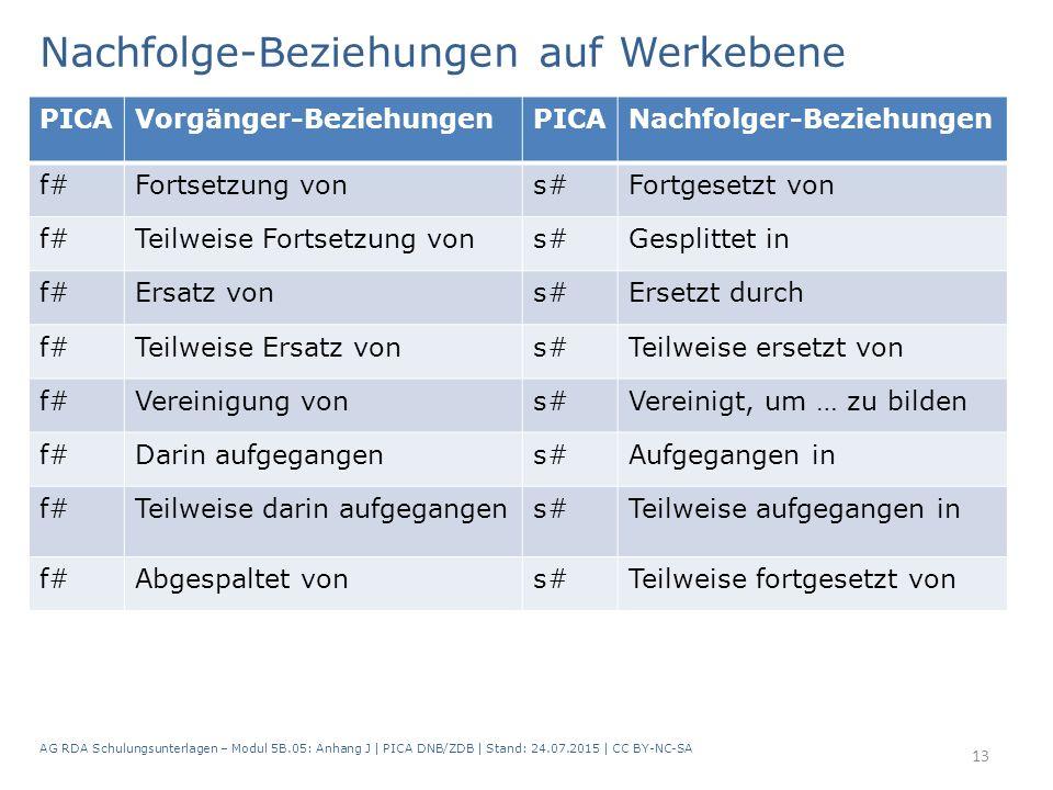 Nachfolge-Beziehungen auf Werkebene AG RDA Schulungsunterlagen – Modul 5B.05: Anhang J   PICA DNB/ZDB   Stand: 24.07.2015   CC BY-NC-SA 13 PICAVorgäng