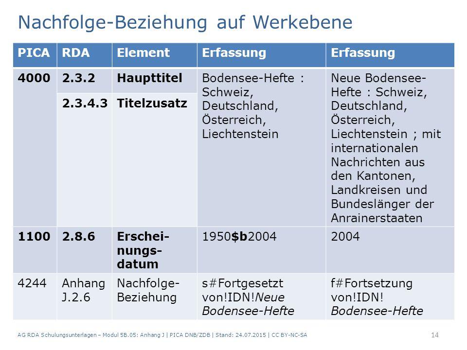 Nachfolge-Beziehung auf Werkebene AG RDA Schulungsunterlagen – Modul 5B.05: Anhang J   PICA DNB/ZDB   Stand: 24.07.2015   CC BY-NC-SA 14 PICARDAElemen