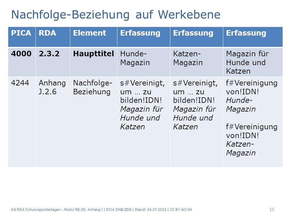 Nachfolge-Beziehung auf Werkebene AG RDA Schulungsunterlagen – Modul 5B.05: Anhang J   PICA DNB/ZDB   Stand: 24.07.2015   CC BY-NC-SA 15 PICARDAElemen