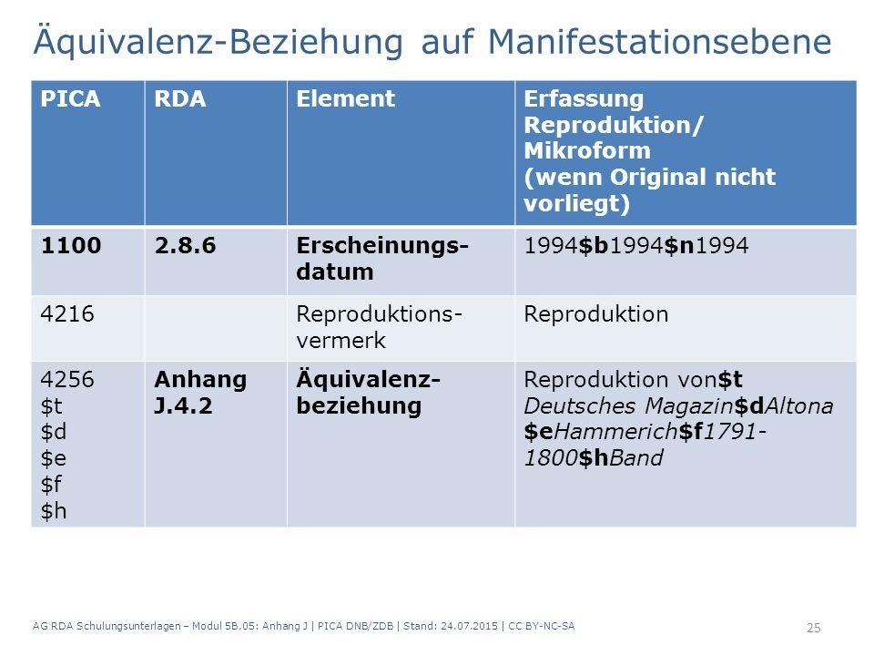 Äquivalenz-Beziehung auf Manifestationsebene AG RDA Schulungsunterlagen – Modul 5B.05: Anhang J   PICA DNB/ZDB   Stand: 24.07.2015   CC BY-NC-SA 25 PI