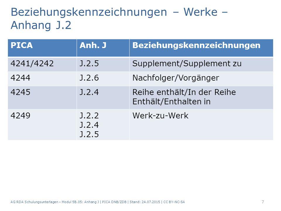 Beziehungskennzeichnungen – Werke – Anhang J.2 AG RDA Schulungsunterlagen – Modul 5B.05: Anhang J   PICA DNB/ZDB   Stand: 24.07.2015   CC BY-NC-SA 7 P