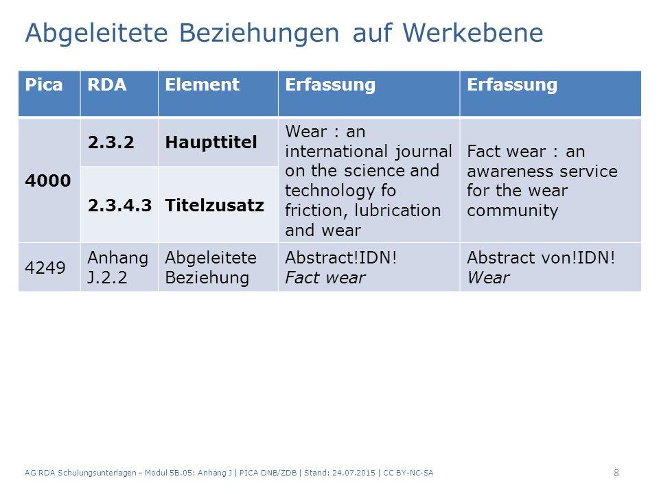 AG RDA Schulungsunterlagen – Modul 5B.05: Anhang J   PICA DNB/ZDB   Stand: 24.07.2015   CC BY-NC-SA 8 PicaRDAElementErfassung 4000 2.3.2Haupttitel Wea