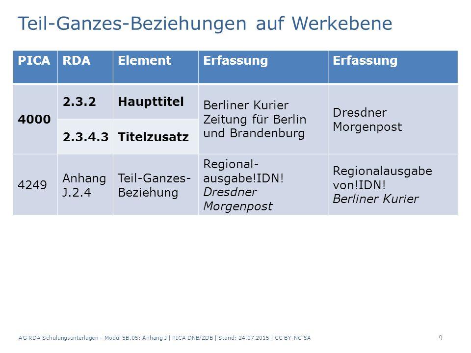 AG RDA Schulungsunterlagen – Modul 5B.05: Anhang J   PICA DNB/ZDB   Stand: 24.07.2015   CC BY-NC-SA 9 PICARDAElementErfassung 4000 2.3.2Haupttitel Ber