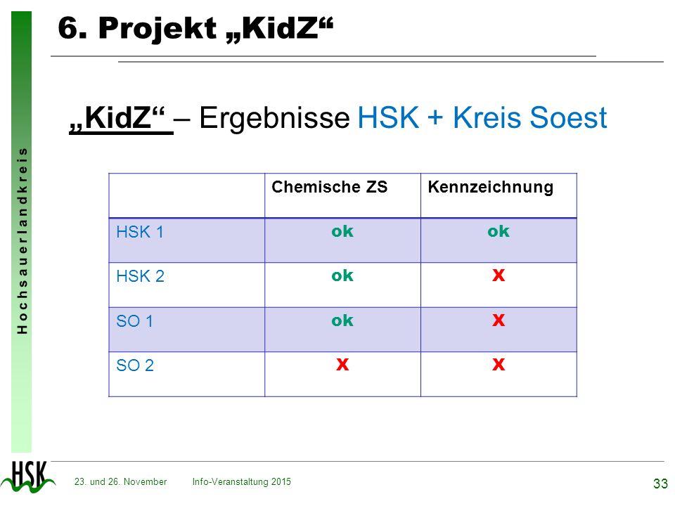 """H o c h s a u e r l a n d k r e i s 6. Projekt """"KidZ"""" """"KidZ"""" – Ergebnisse HSK + Kreis Soest Info-Veranstaltung 2015 33 23. und 26. November Chemische"""