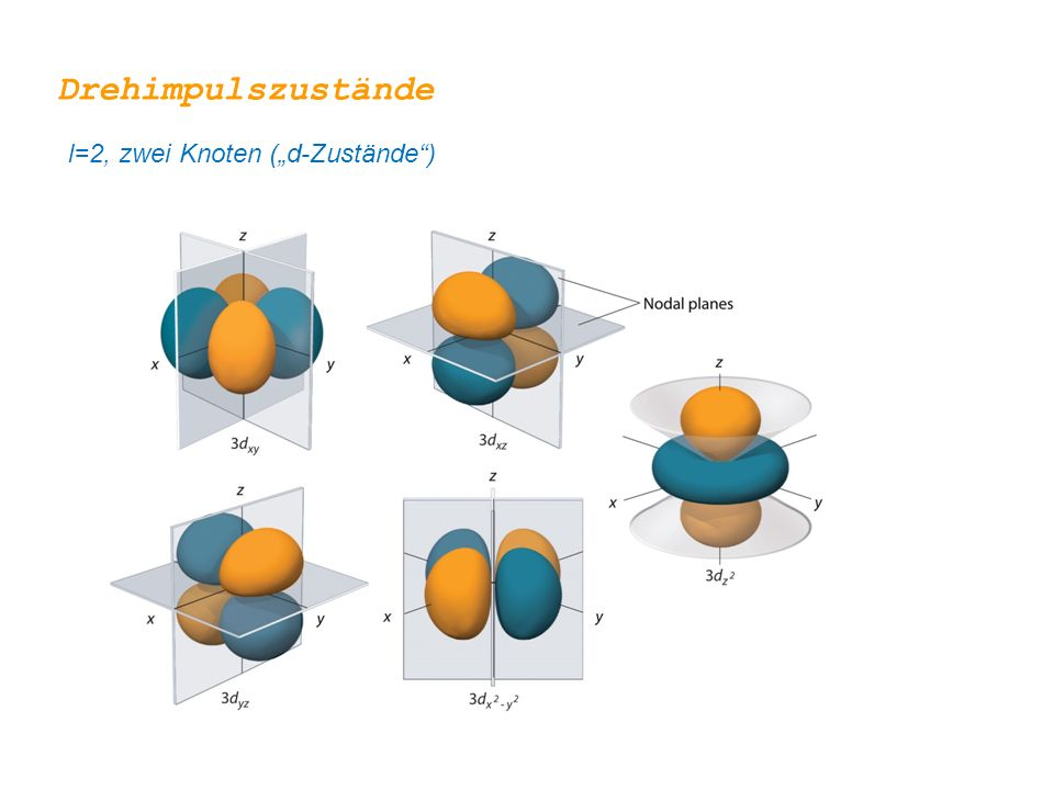 """Drehimpulszustände l=2, zwei Knoten (""""d-Zustände"""")"""