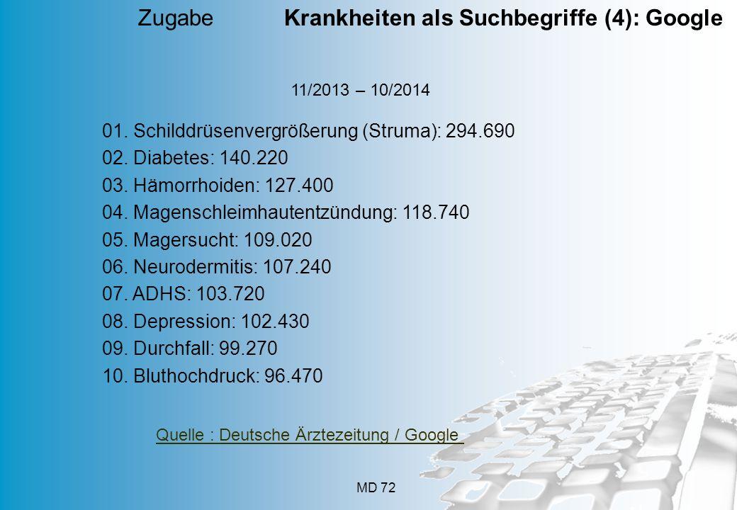 MD 72 11/2013 – 10/2014 Zugabe Krankheiten als Suchbegriffe (4): Google 01. Schilddrüsenvergrößerung (Struma): 294.690 02. Diabetes: 140.220 03. Hämor