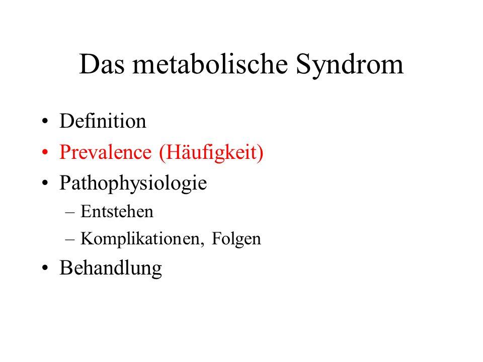 Das metabolische Syndrom Definition Prevalence (Häufigkeit) Pathophysiologie –Entstehen –Komplikationen, Folgen Behandlung