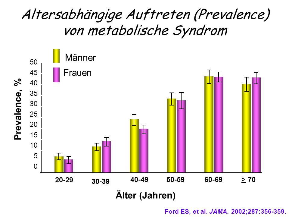 Altersabhängige Auftreten (Prevalence) von metabolische Syndrom Älter (Jahren) 50 45 40 35 30 25 20 15 10 5 0 Prevalence, % Männer Frauen Ford ES, et