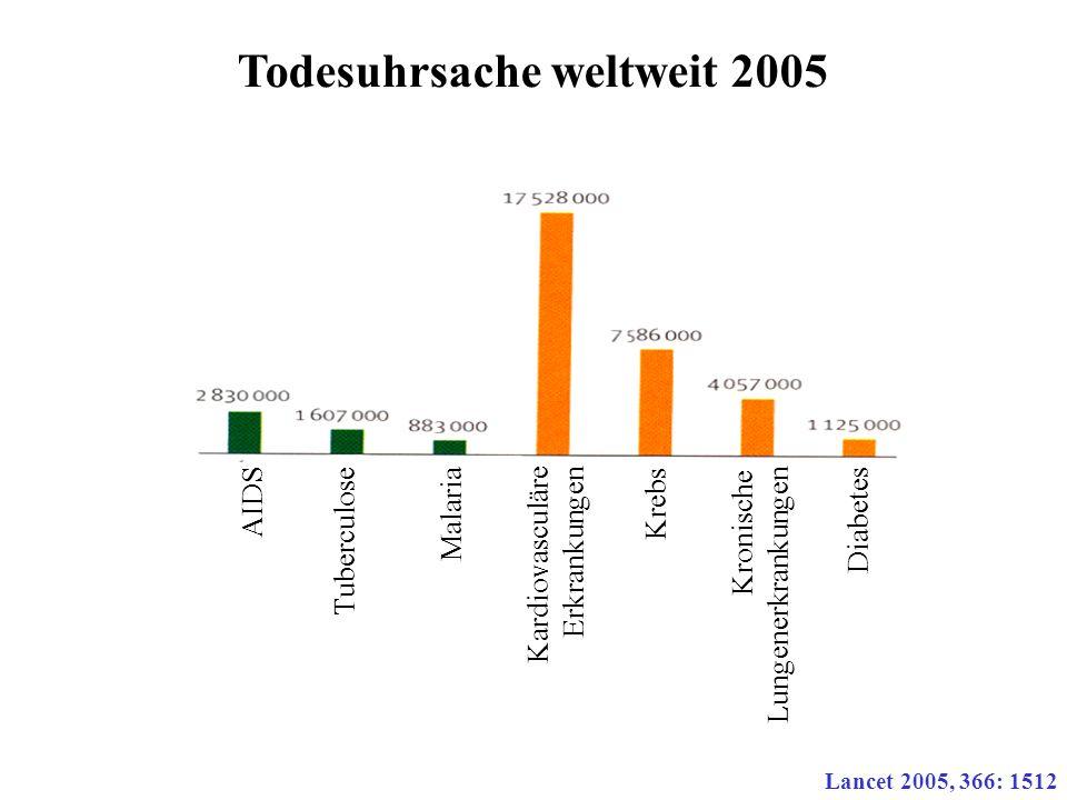 Todesuhrsache weltweit 2005 Lancet 2005, 366: 1512 AIDS Tuberculose Malaria Kardiovascul äre Erkrankungen Krebs Kronische Lungenerkrankungen Diabetes
