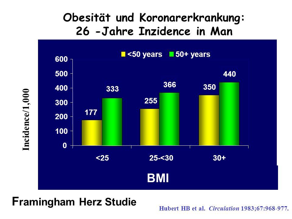 Obesität und Koronarerkrankung: 26 -Jahre Inzidence in Man Incidence/1,000 Hubert HB et al. Circulation 1983;67:968-977. 177 255 350 333 366 440 0 100