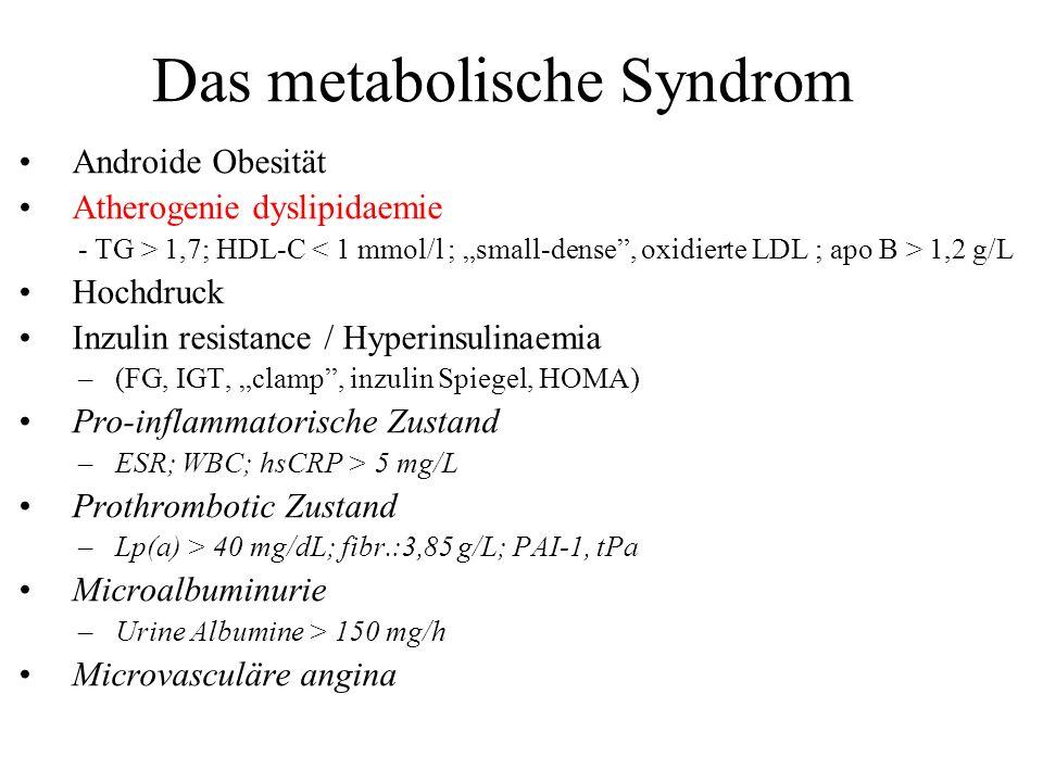 Das metabolische Syndrom Androide Obesität Atherogenie dyslipidaemie - TG > 1,7; HDL-C 1,2 g/L Hochdruck Inzulin resistance / Hyperinsulinaemia –(FG,