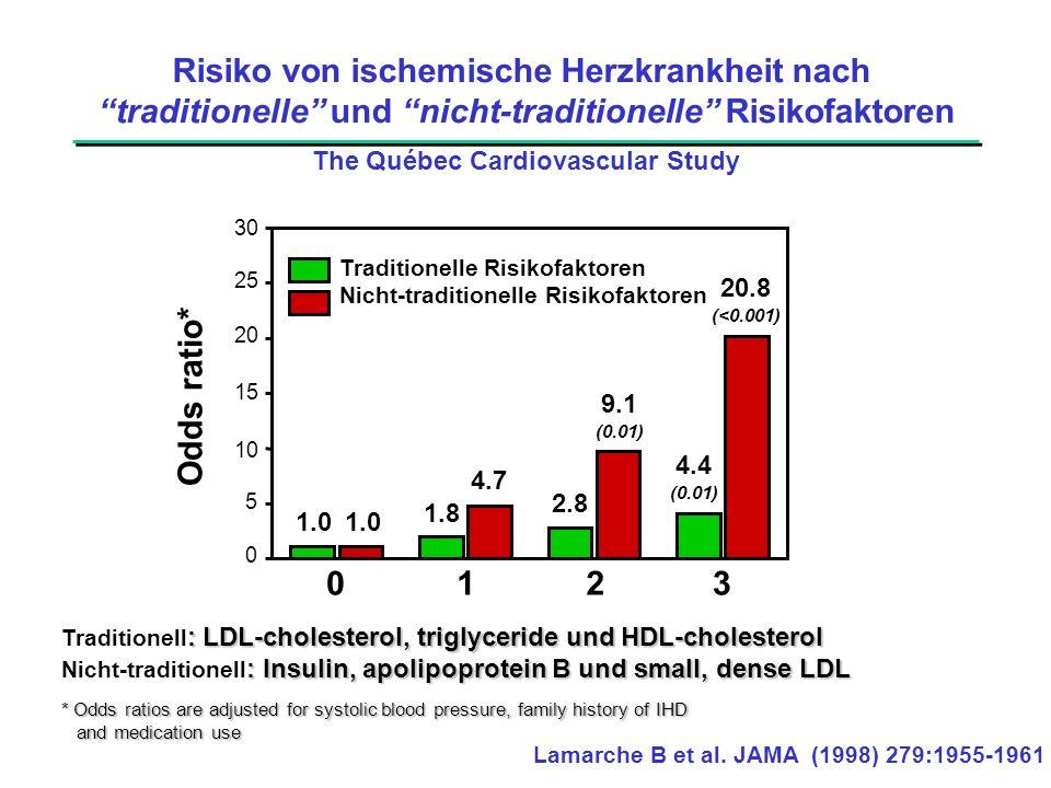 """Risiko von ischemische Herzkrankheit nach """"traditionelle"""" und """"nicht-traditionelle"""" Risikofaktoren The Québec Cardiovascular Study : LDL-cholesterol,"""